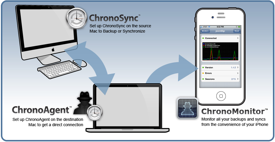 ChronoSync can synchronize or backup a Mac, ChronoAgent gives you direct access to a Mac, ChronoMonitor keeps tabs on your syncs and backups
